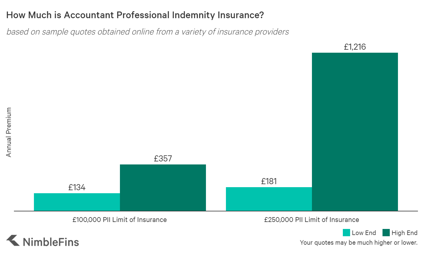 Chart showing estimated average costs for accountant professional indemnity insurance