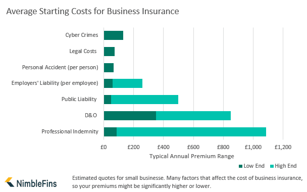 Average Cost Of Business Insurance 2020 Nimblefins