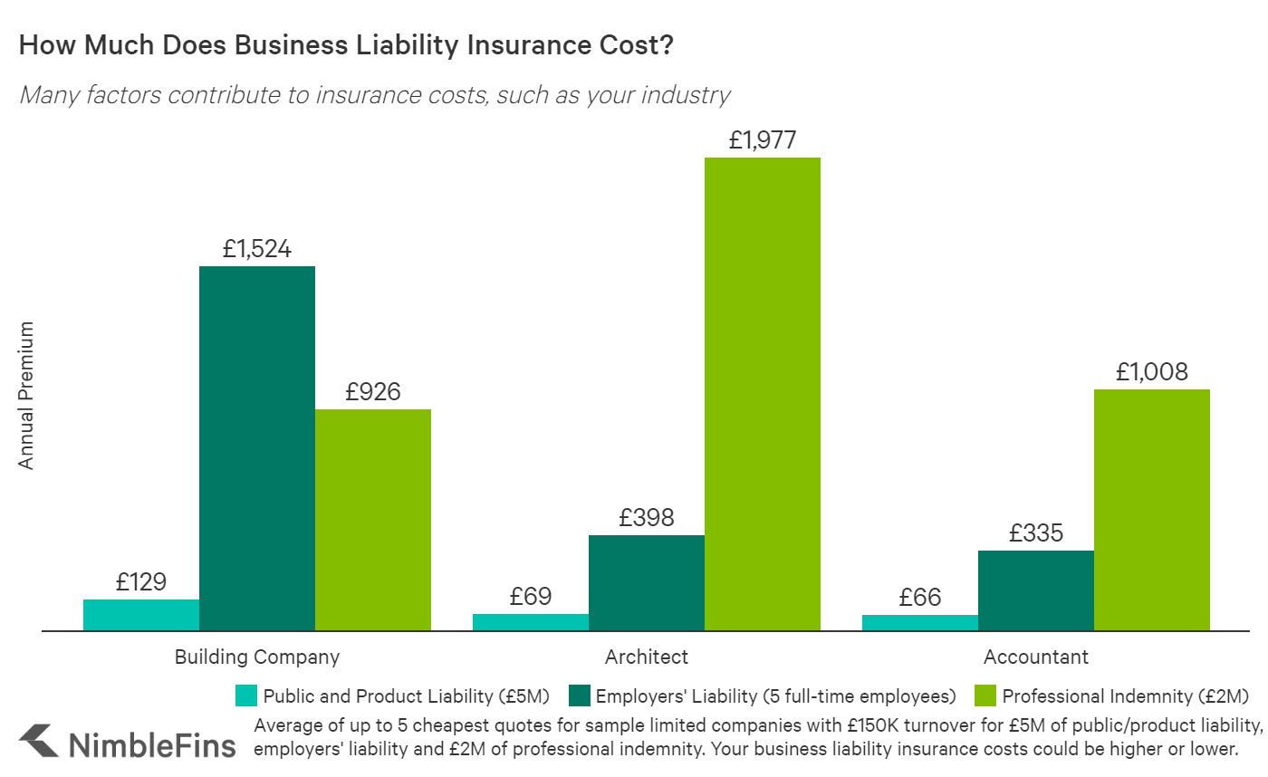 Graph showing the average cost of business liability insurance in the UK