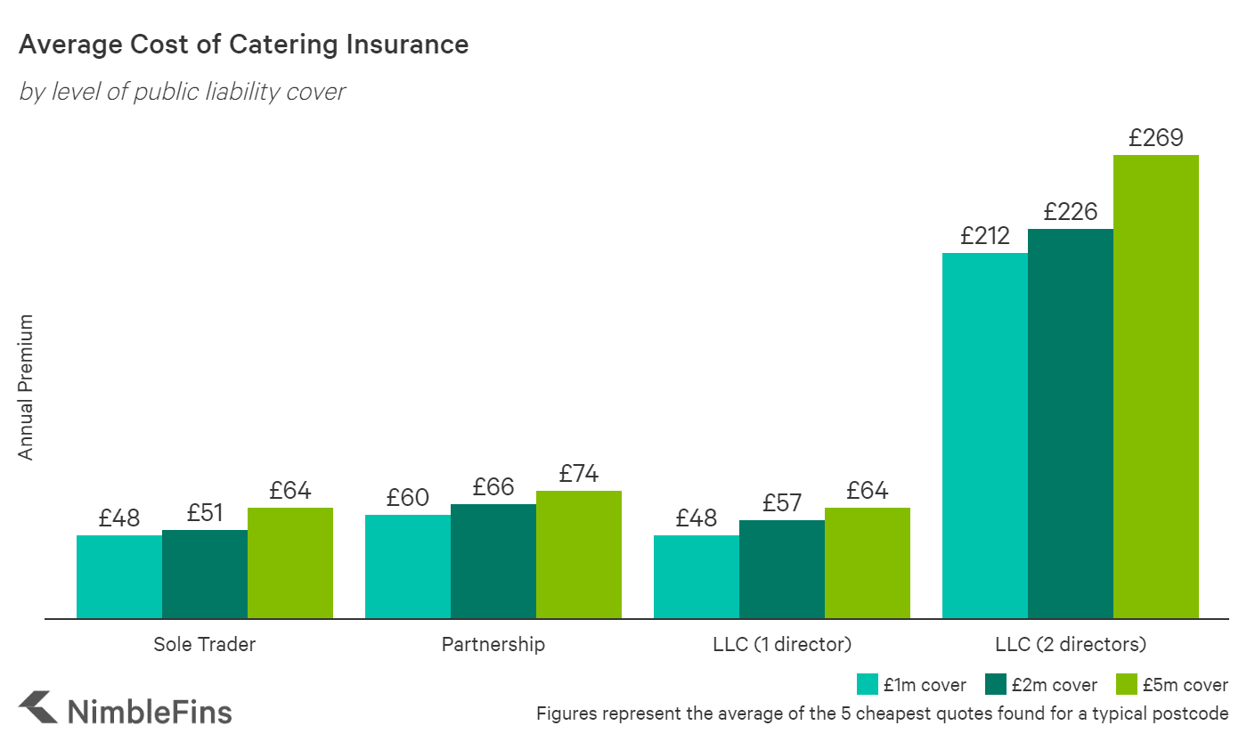 chart showing the average cost of catering insurance by amount of cover
