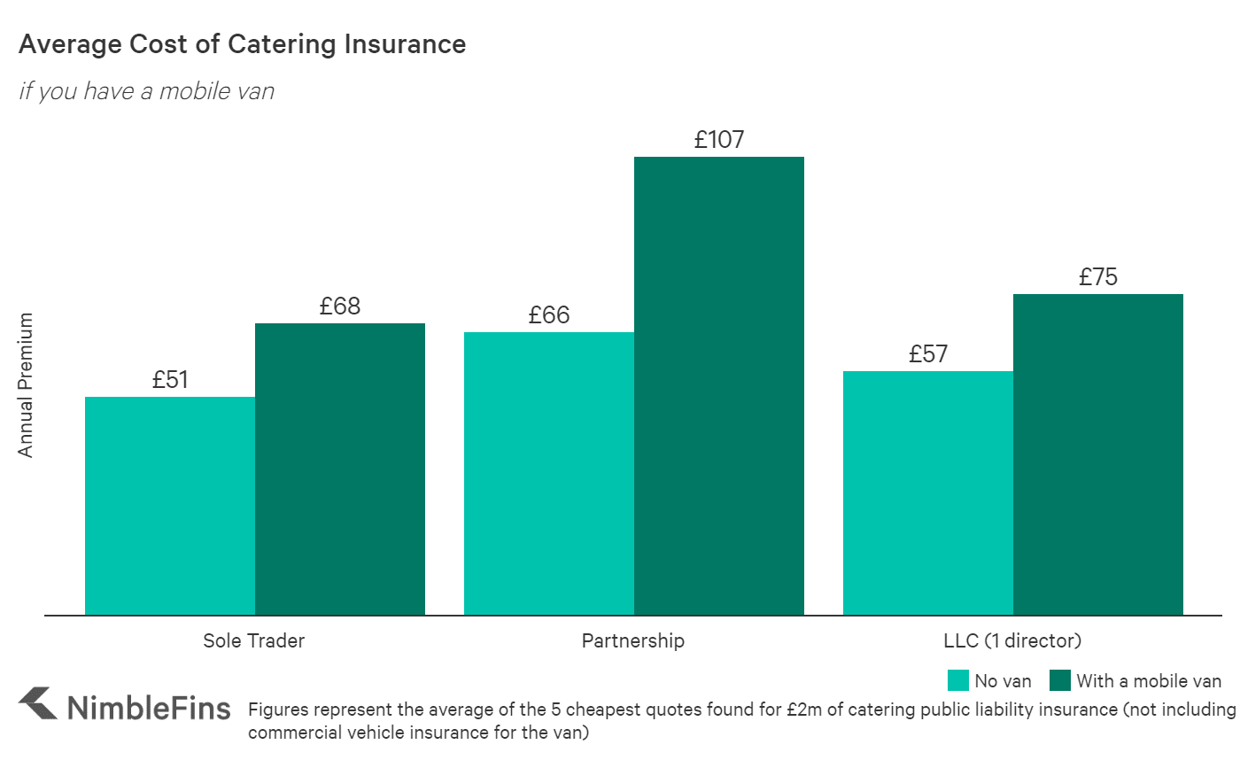 Average Cost of Catering Insurance 2020 | NimbleFins