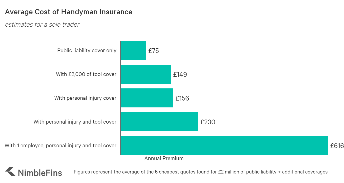 chart showing the average cost of public liability handyman insurance