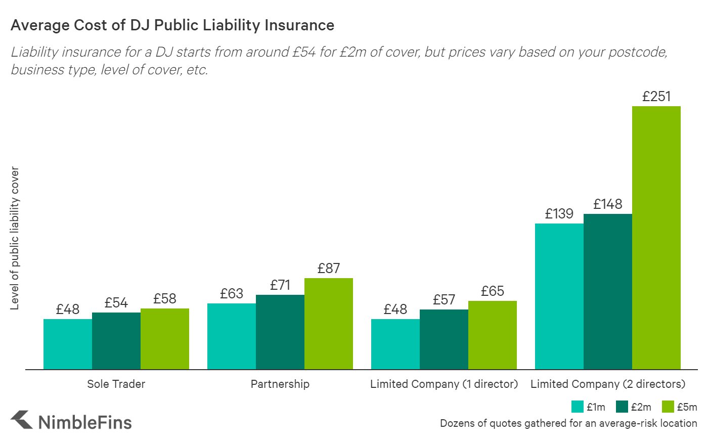 Chart showing how much liability insurance for a DJ costs