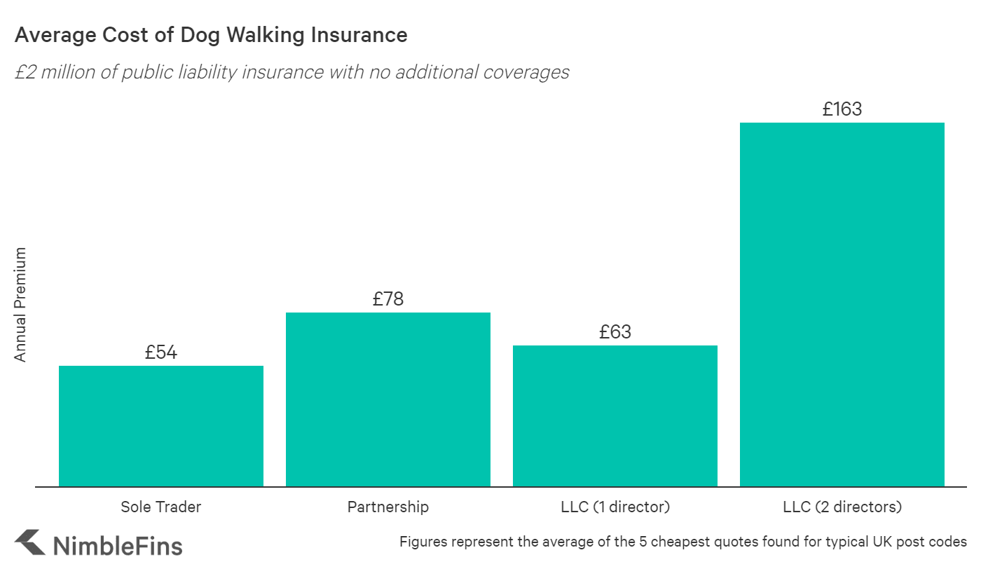 chart showing the average cost of dog walking public liability insurance