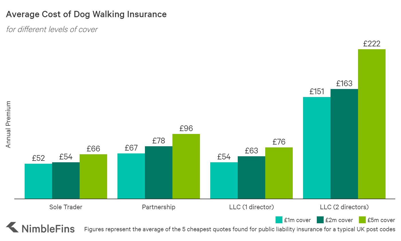 chart showing the average cost of dog walking insurance by amount of cover