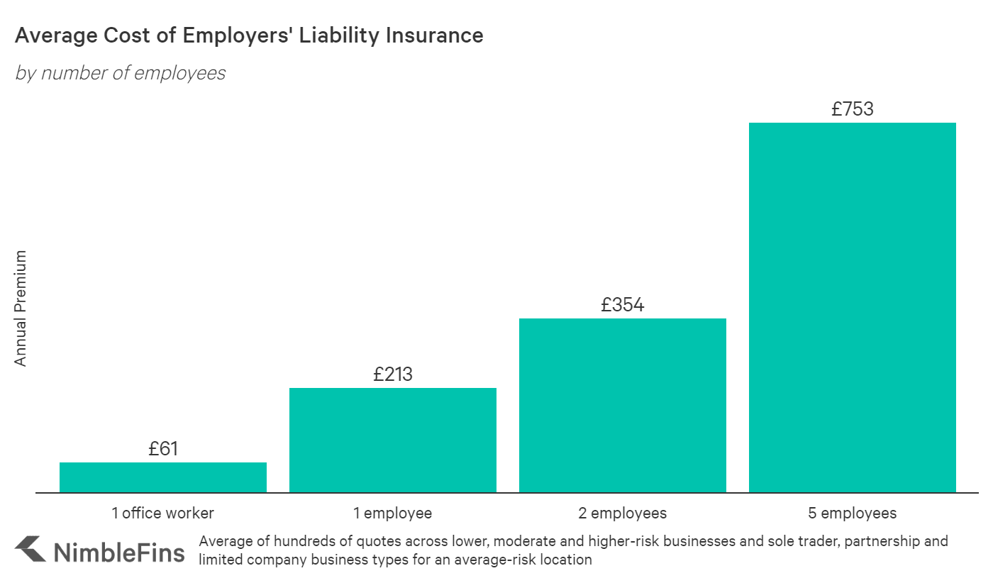 Average Cost of Employers' Liability Insurance 2020 ...