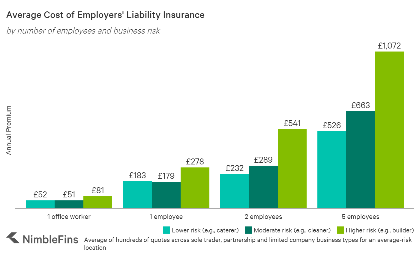 Chart showing the cost of employers liability insurance for different types of businesses by risk in the UK