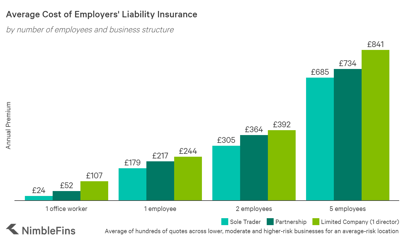 Chart showing the cost of public liability insurance for small businesses in the UK