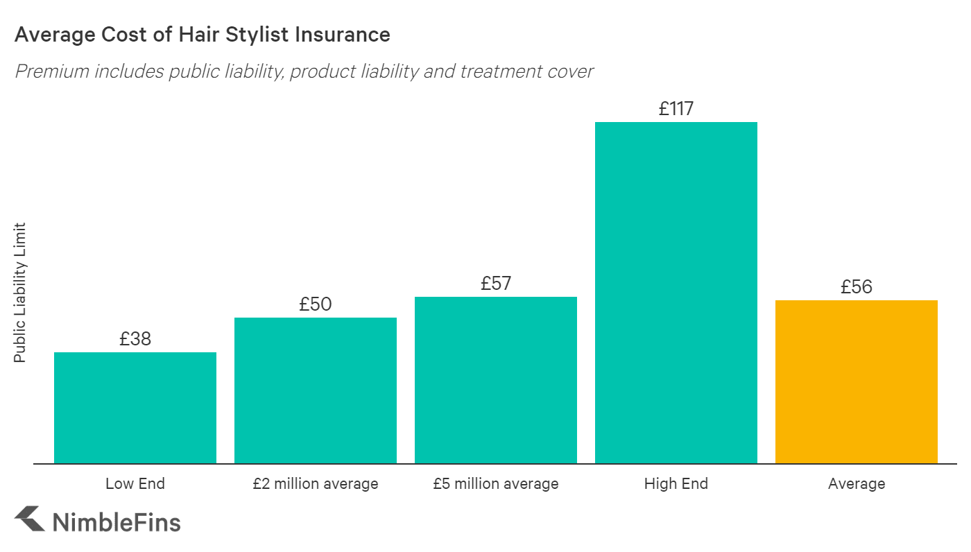 chart showing the average cost of hairstylist insurance in the UK