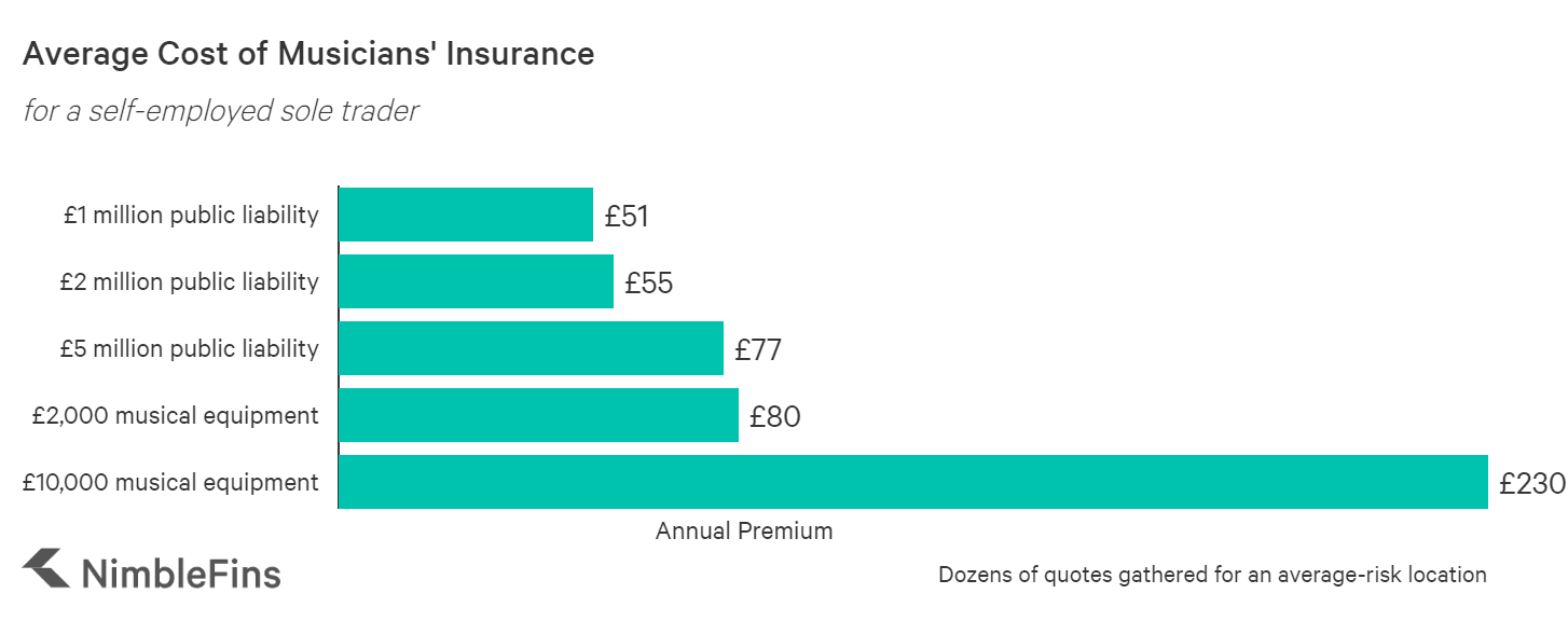 chart showing the cost of public liability insurance for an artist