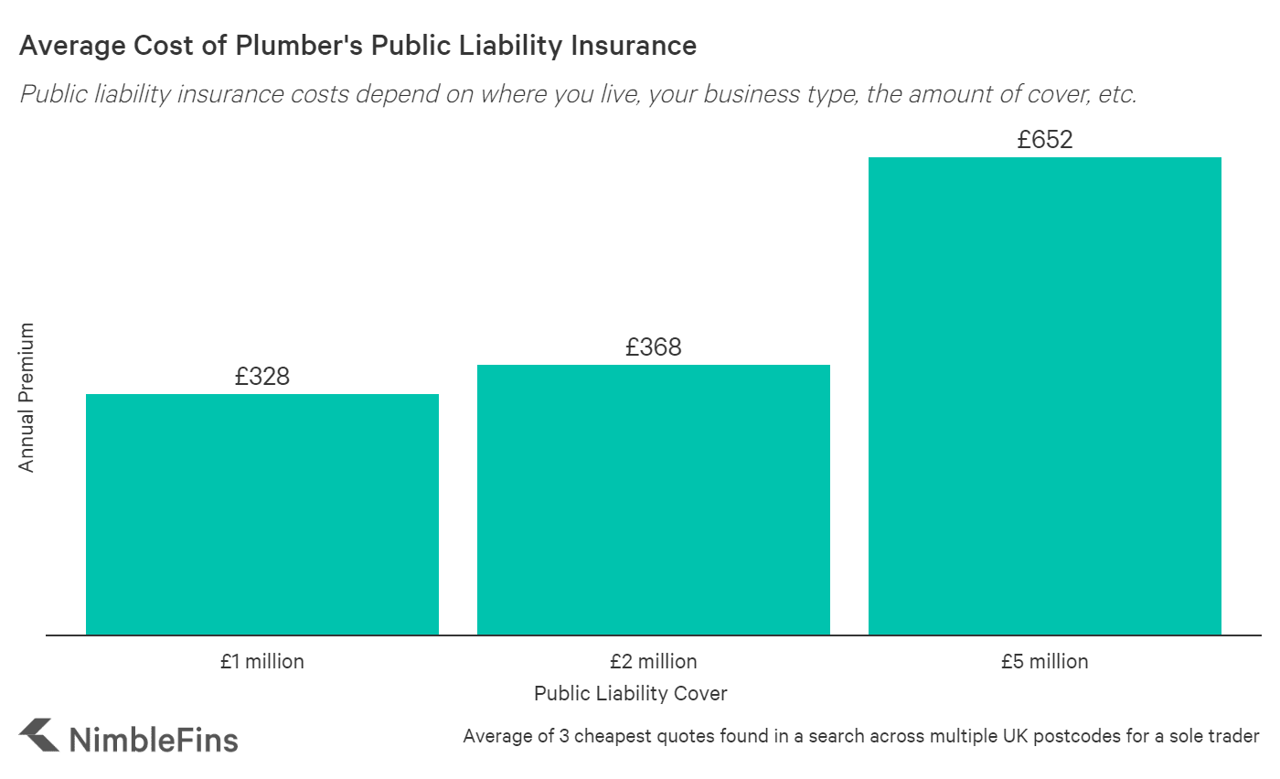 Chart showing the cost of public liability insurance for plumbers