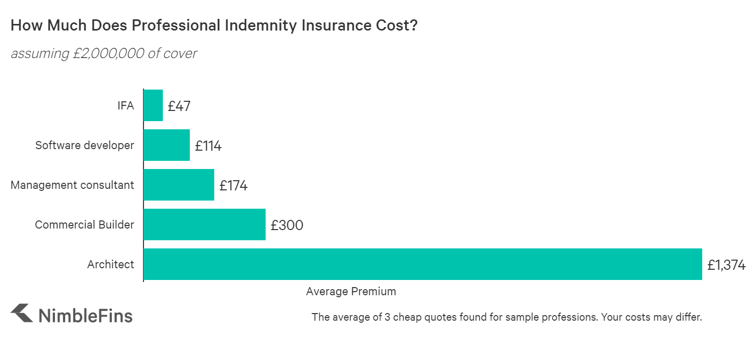 Chart showing the cost of professional indemnity insurance in the UK