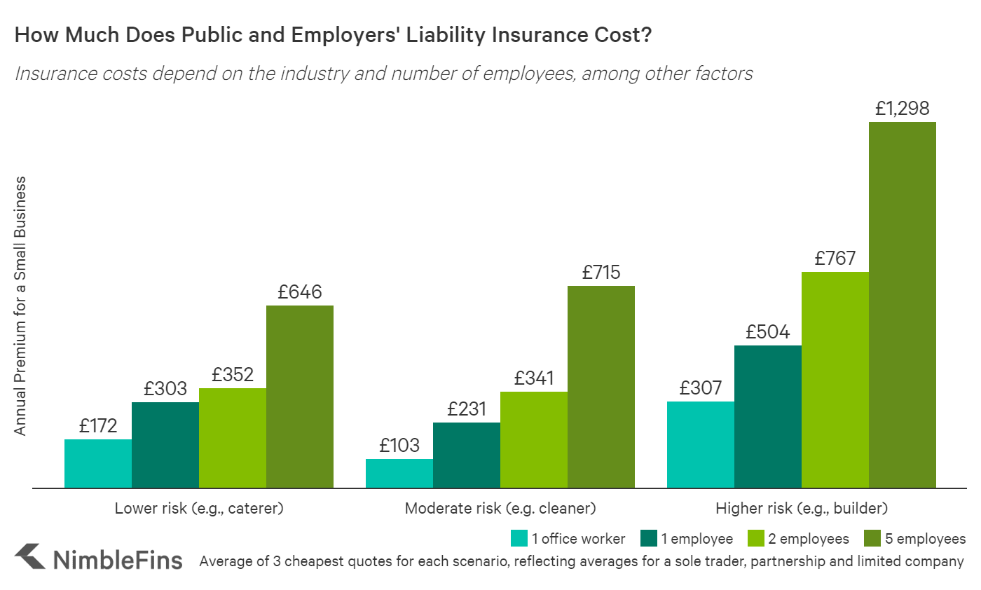 Chart showing the average cost of public and employers' liability insurance UK