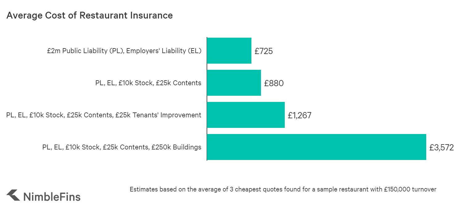 Average Cost Of Restaurant Insurance Nimblefins