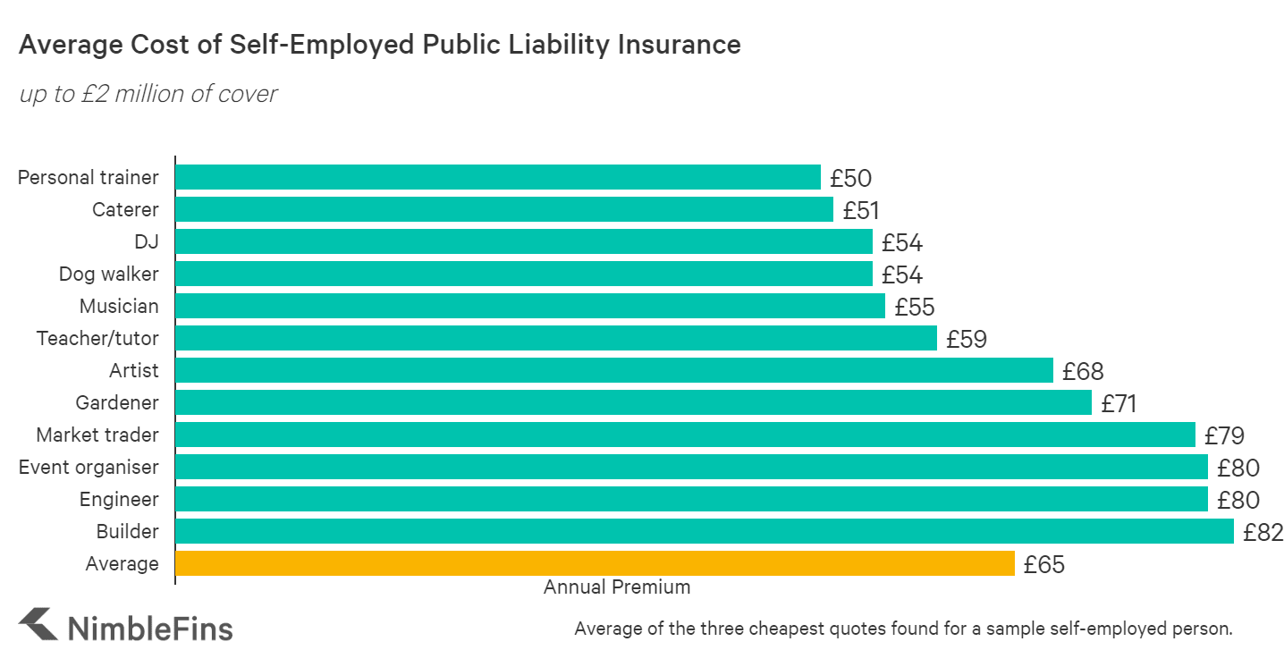 graph showing the average cost of self employed insurance in the UK for different occupations