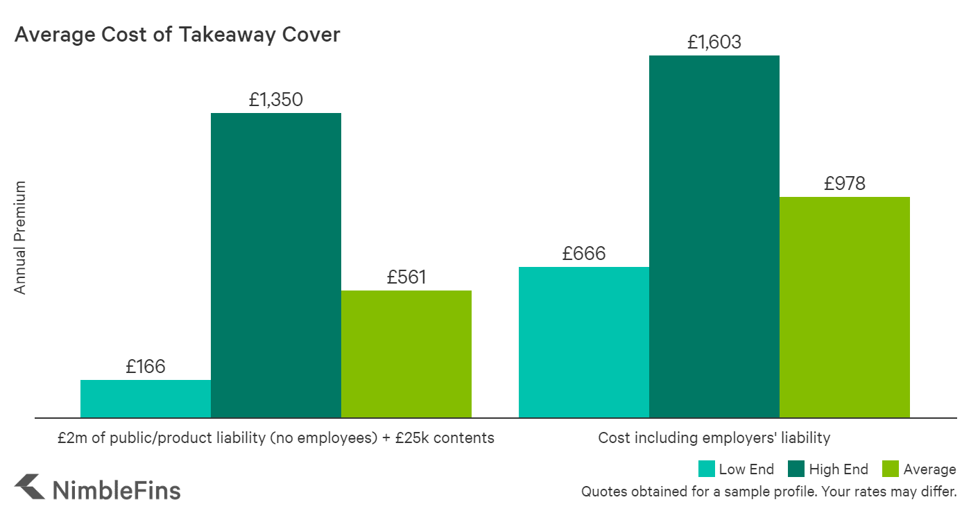 Average Cost Of Takeaway Insurance 2020 Nimblefins