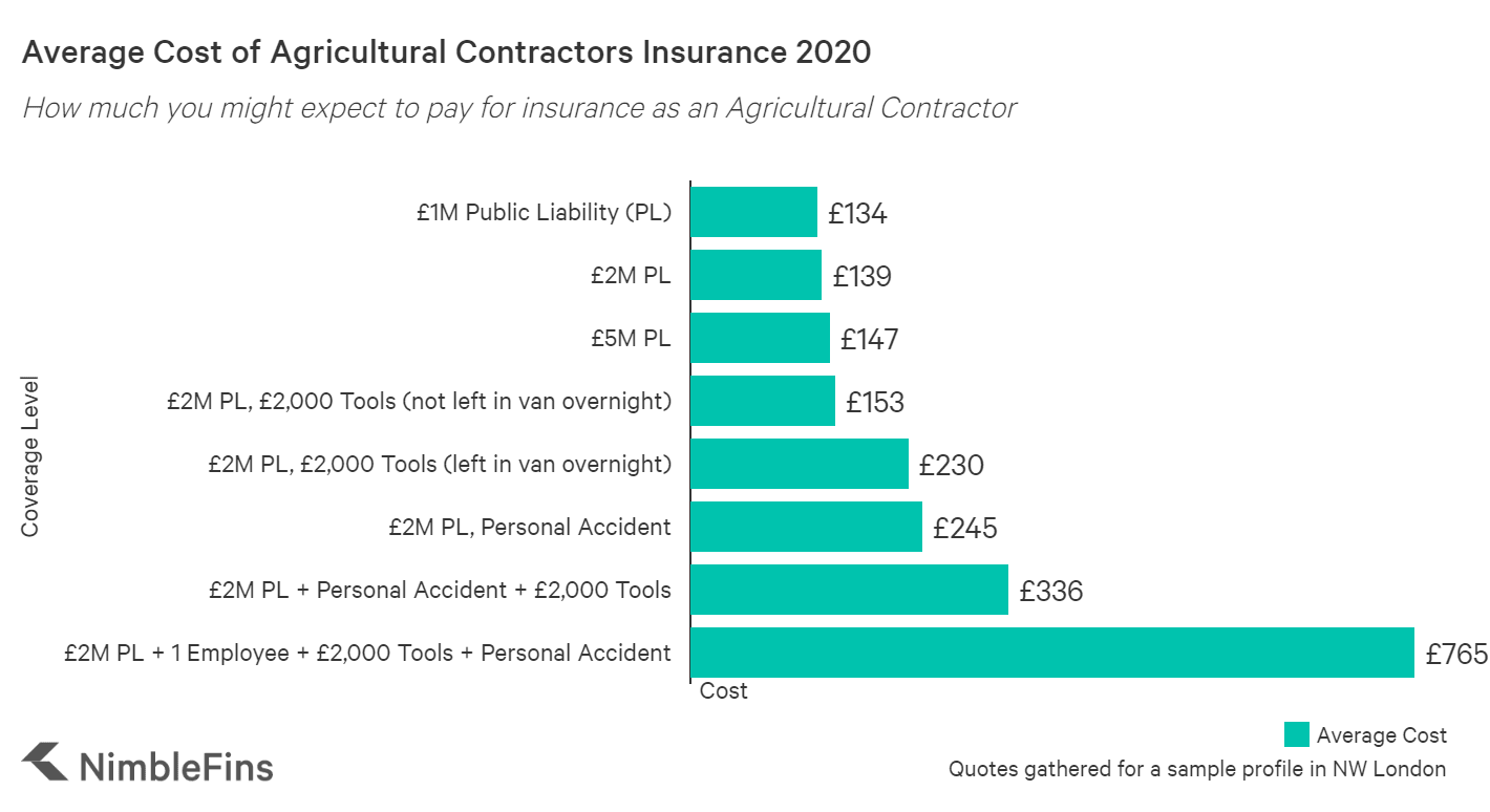 graph showing the average cost of agricultural contractor insurance in the UK