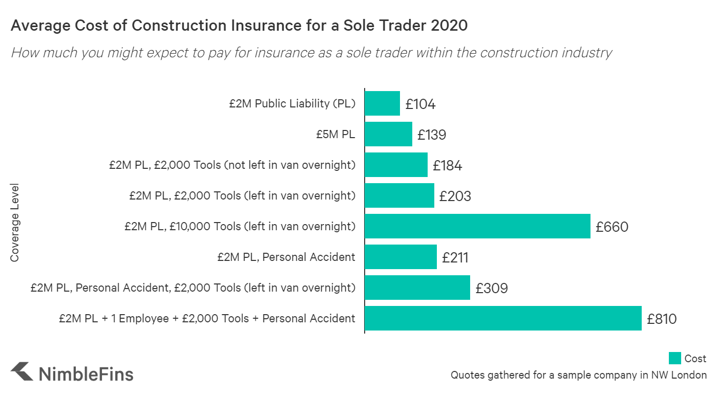 graph showing the average cost electricians insurance in the UK