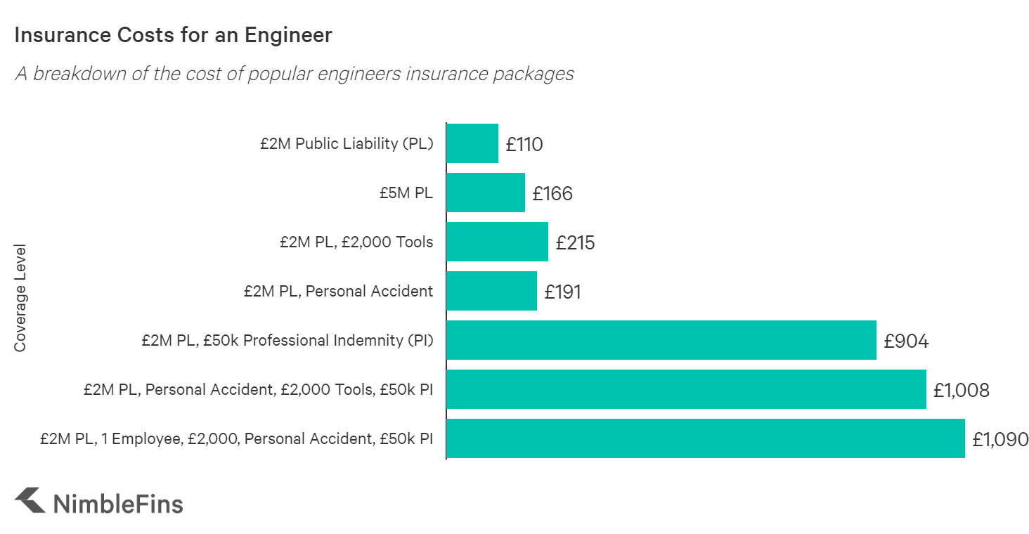 graph showing the average cost engineers insurance in the UK
