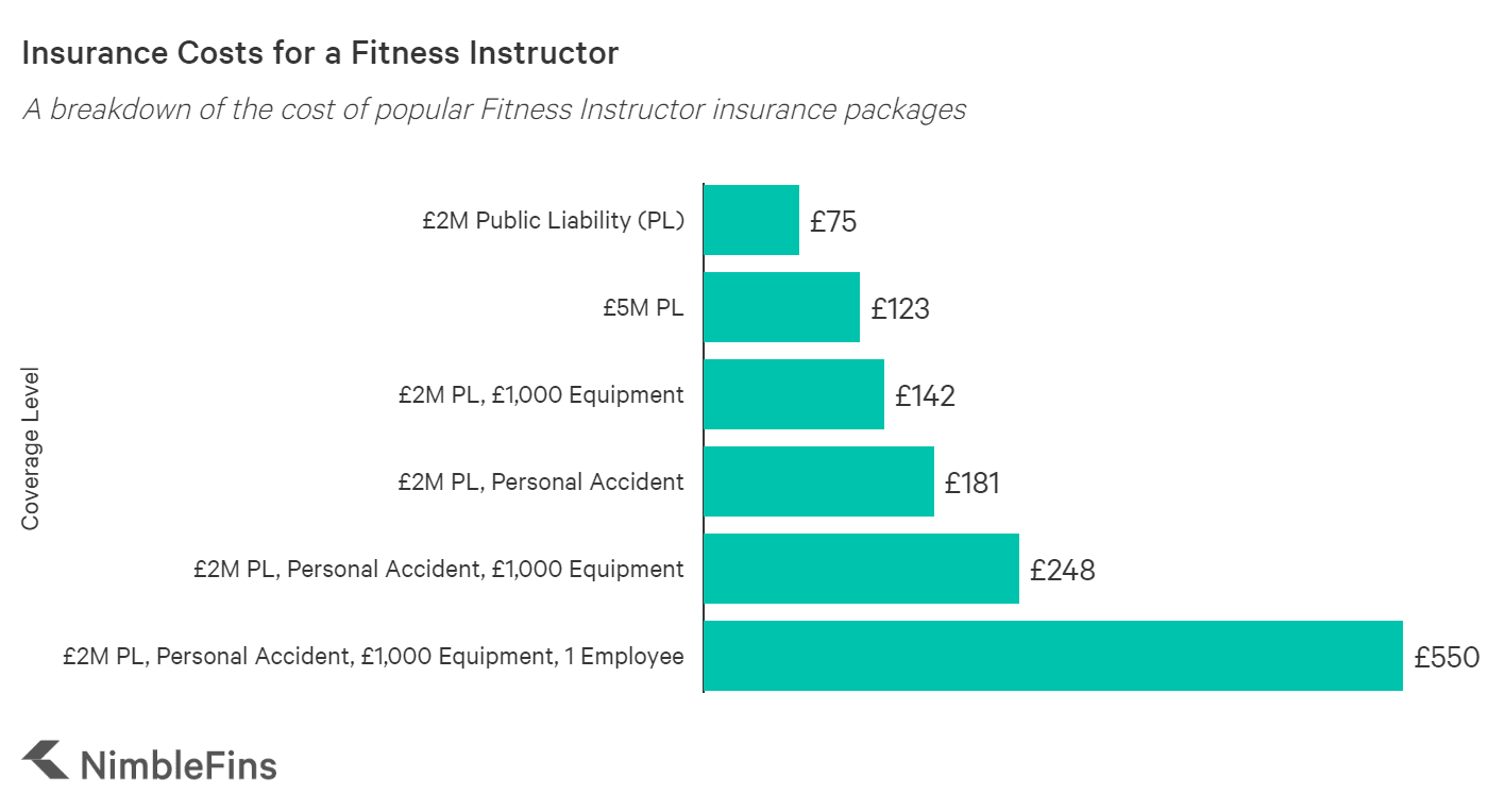 graph showing the average cost of fitness instructor insurance in the UK
