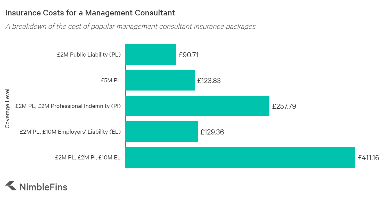 graph showing the average cost of management consultant insurance in the UK