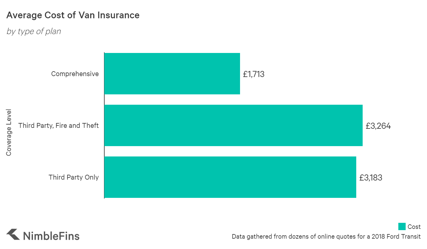 chart showing the average cost of van insurance by type of insurance plan