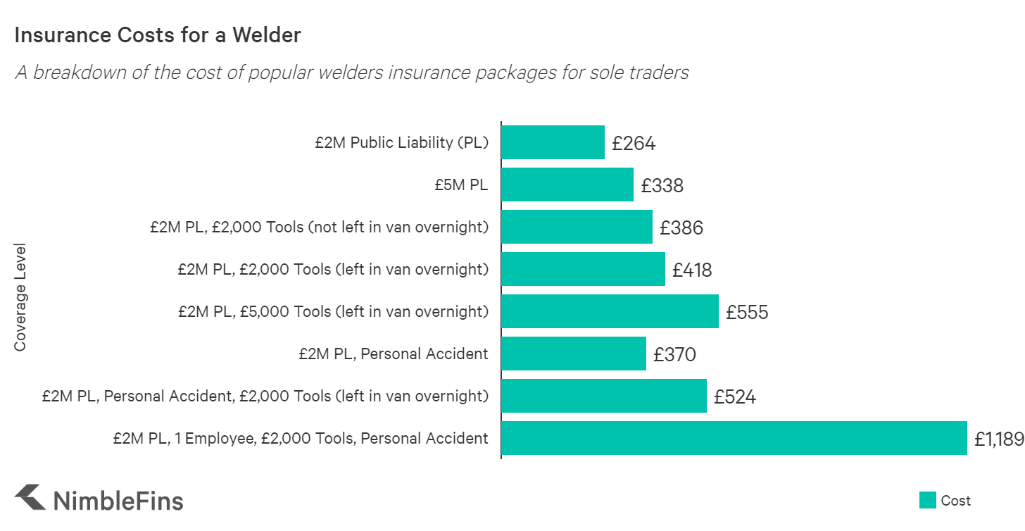 graph showing the average cost welders insurance in the UK