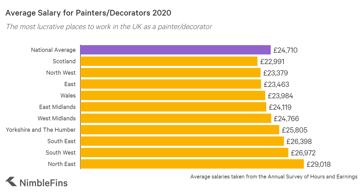 graph showing the average salary for painter/decorators in the UK