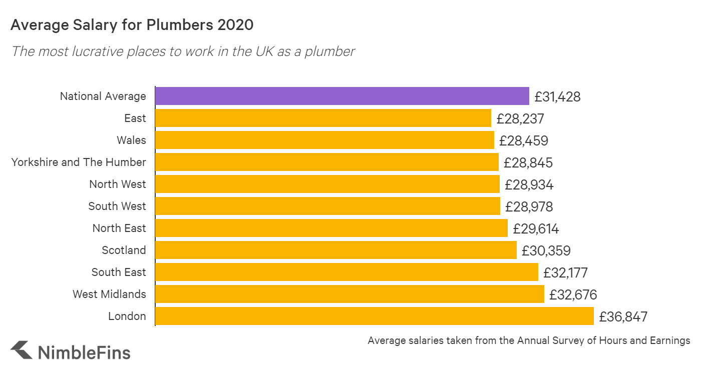 graph showing the average salary for plumbers in the UK