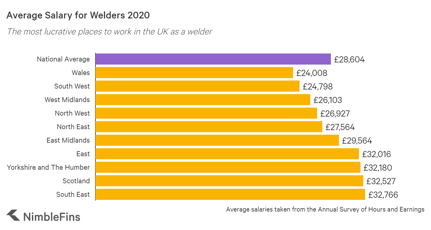 graph showing the average salary for welders in the UK