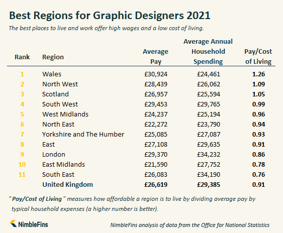 Infographic showing the best regions in Great Britain for Graphic Designers