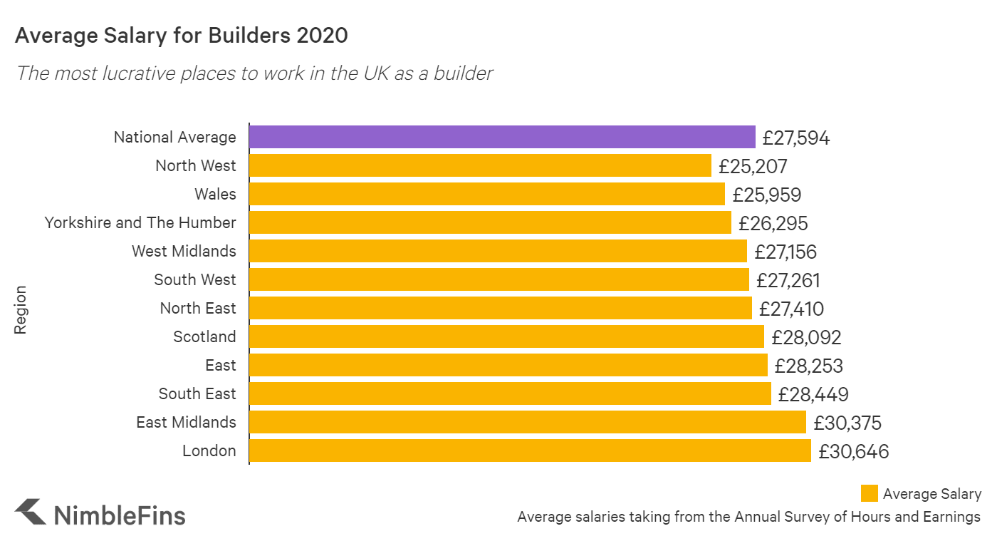 graph showing the average salary for builders in the UK