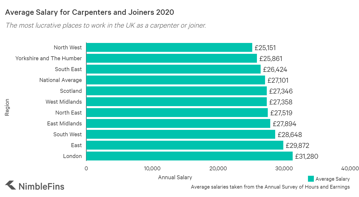 graph showing the average salary for carpenters in the uk