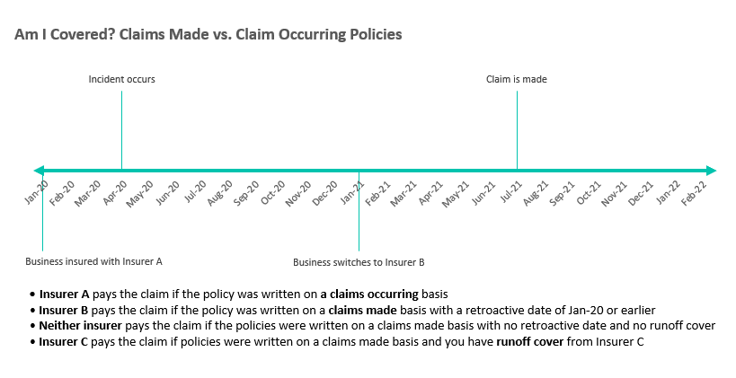 chart explaining how claims made and claims occurring work with an example