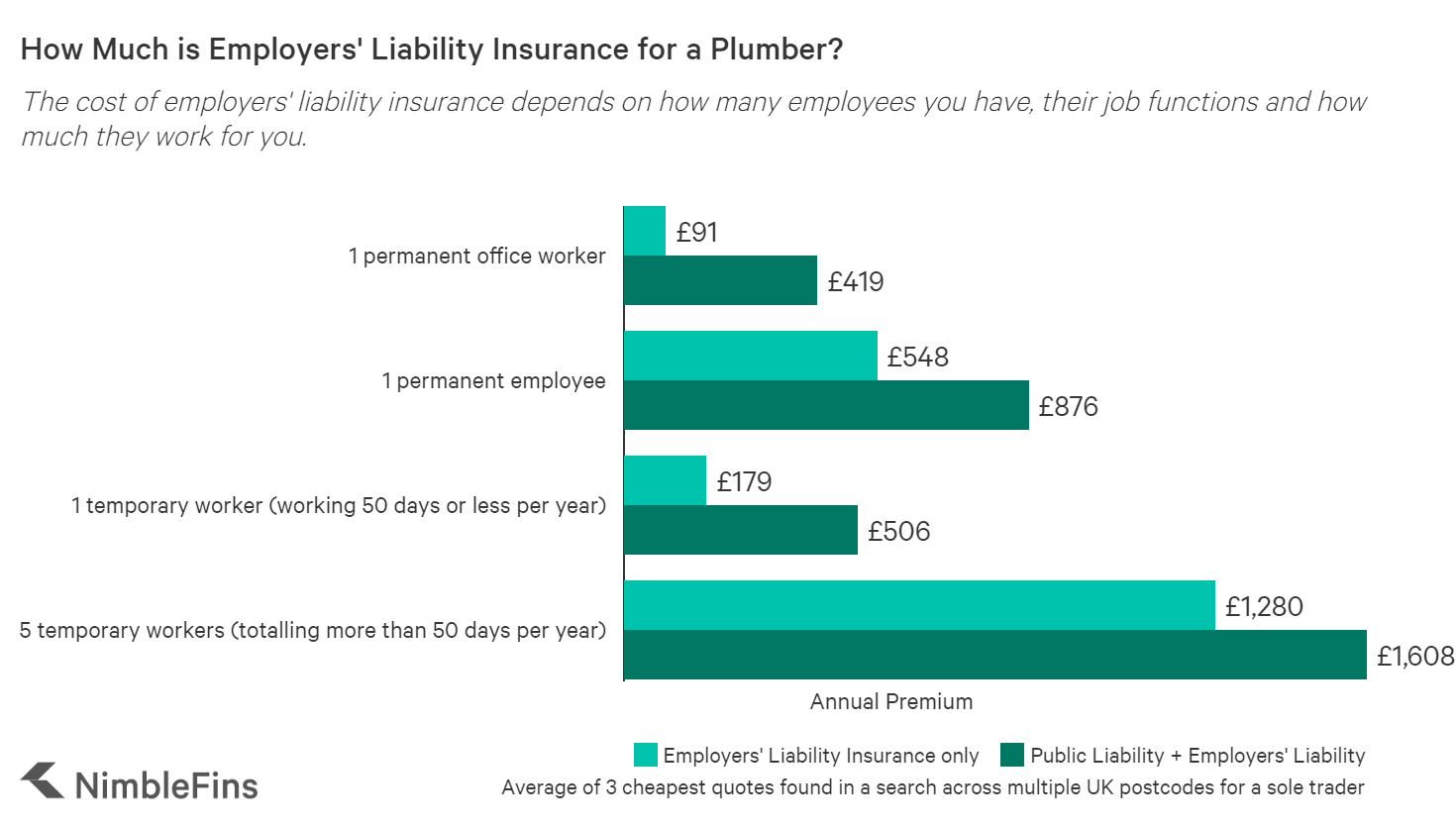Average Cost Of Plumbers Insurance 2020 Nimblefins