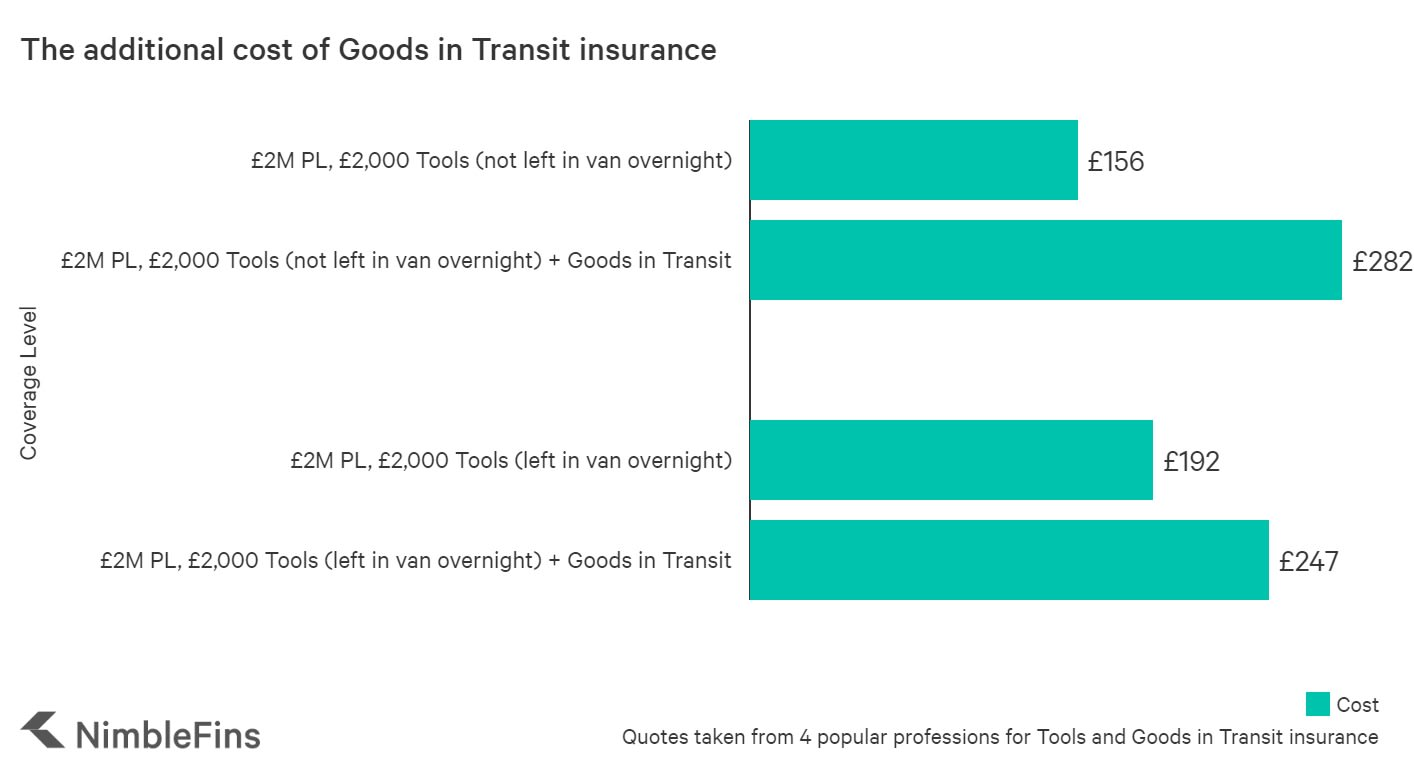 graph showing the average cost of goods in transit insurance in the UK
