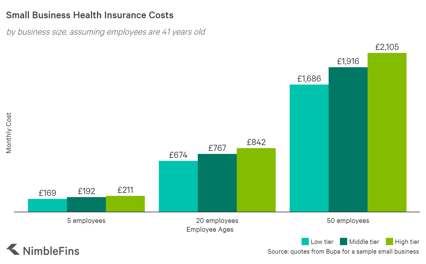 chart showing the average cost of health insurance for a small business UK