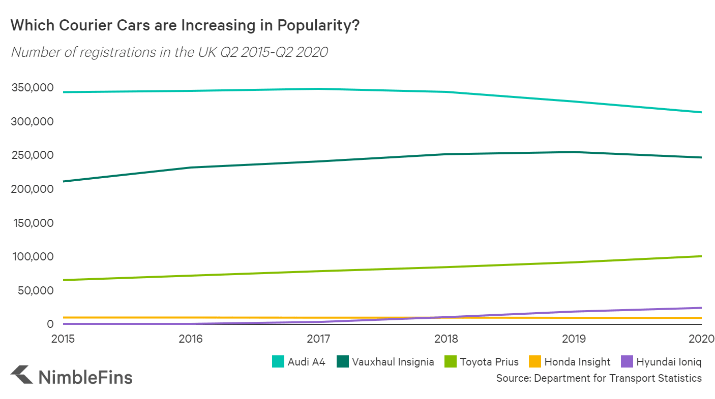 graph showing car registrations in the UK