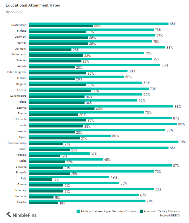chart showing educational attainment rates for countries in Europe that are good for startups