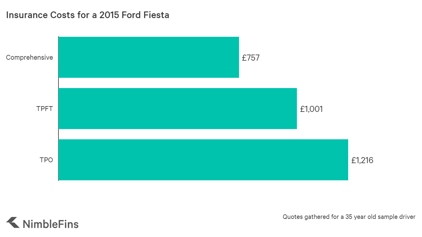 graph showing the average cost of insurance for a 2015 Ford Fiesta