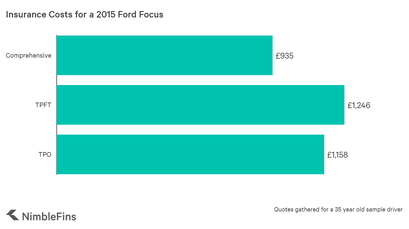graph showing the average cost of insurance for a 2015 Ford Focus