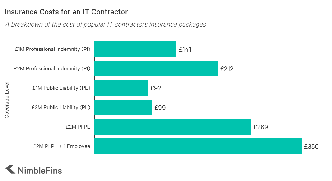 graph showing the average cost for it contractors insurance in the UK