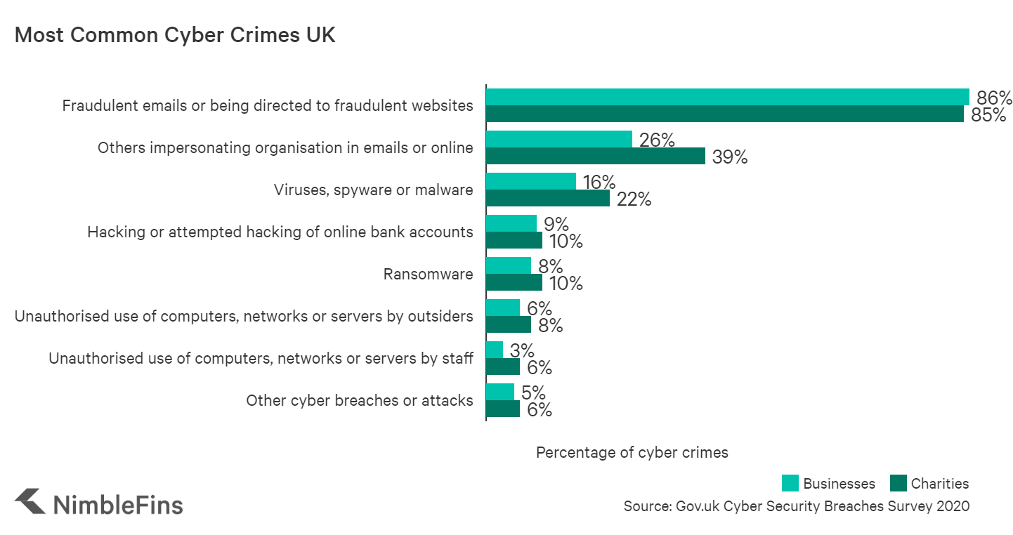 chart showing the most common cyber crimes against UK businesses