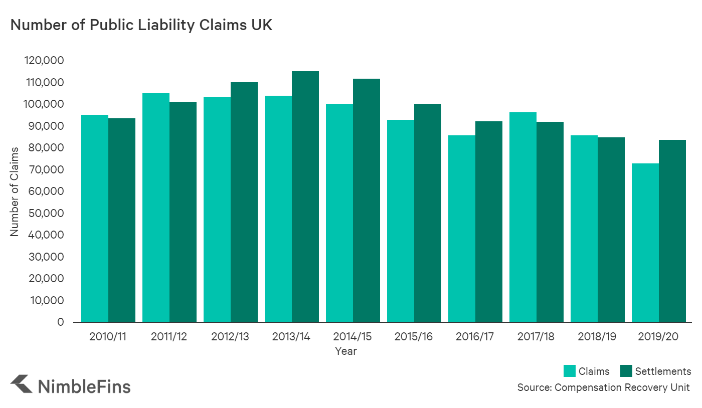 Chart showing the number of public liability claims in the UK