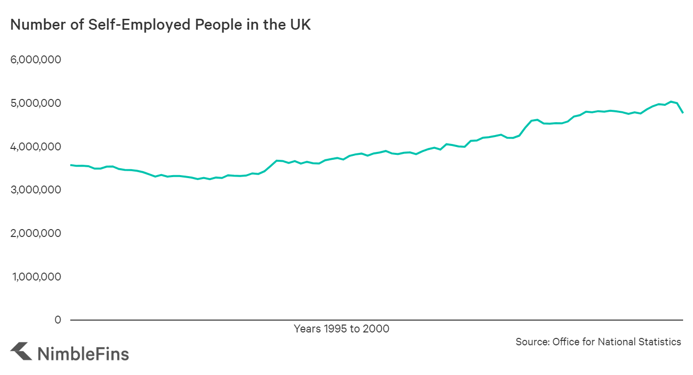 Graph showing the number of self employed people in the UK over time