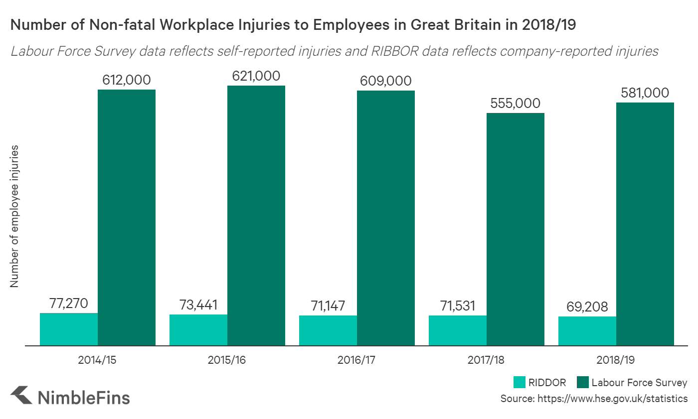 Number of workplace injuries and illnesses UK