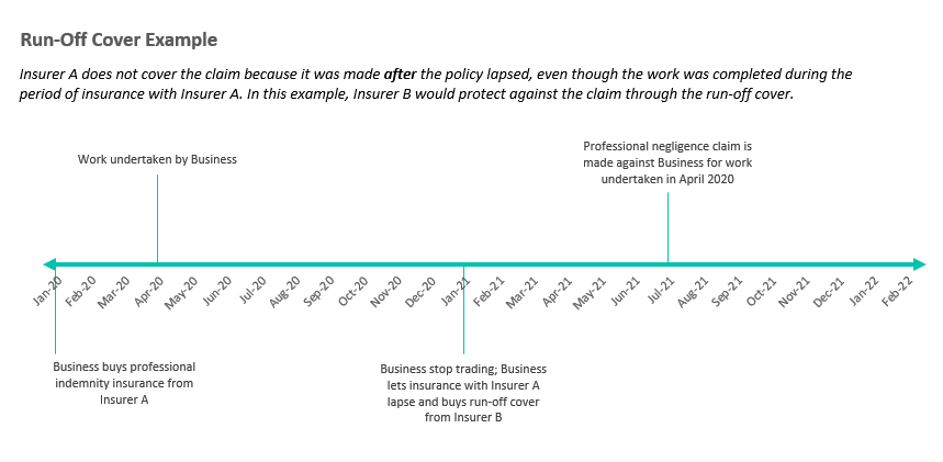 Infographic showing how run-off insurance works with an example