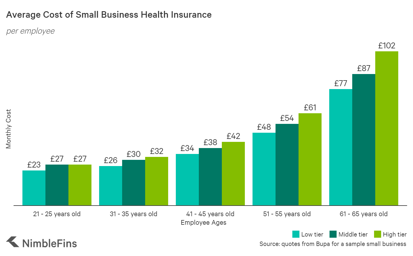 chart showing the average cost of health insurance per employee for a small business UK