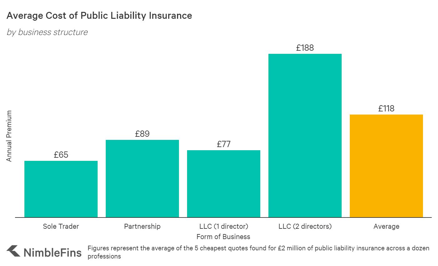 Average Cost Of Public Liability Insurance 2021 Nimblefins