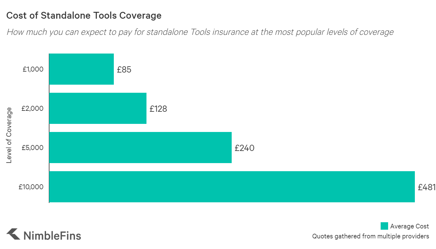 graph showing the average cost of tools insurance in the UK